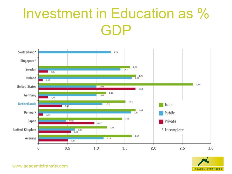 Investment in Education as % GDP