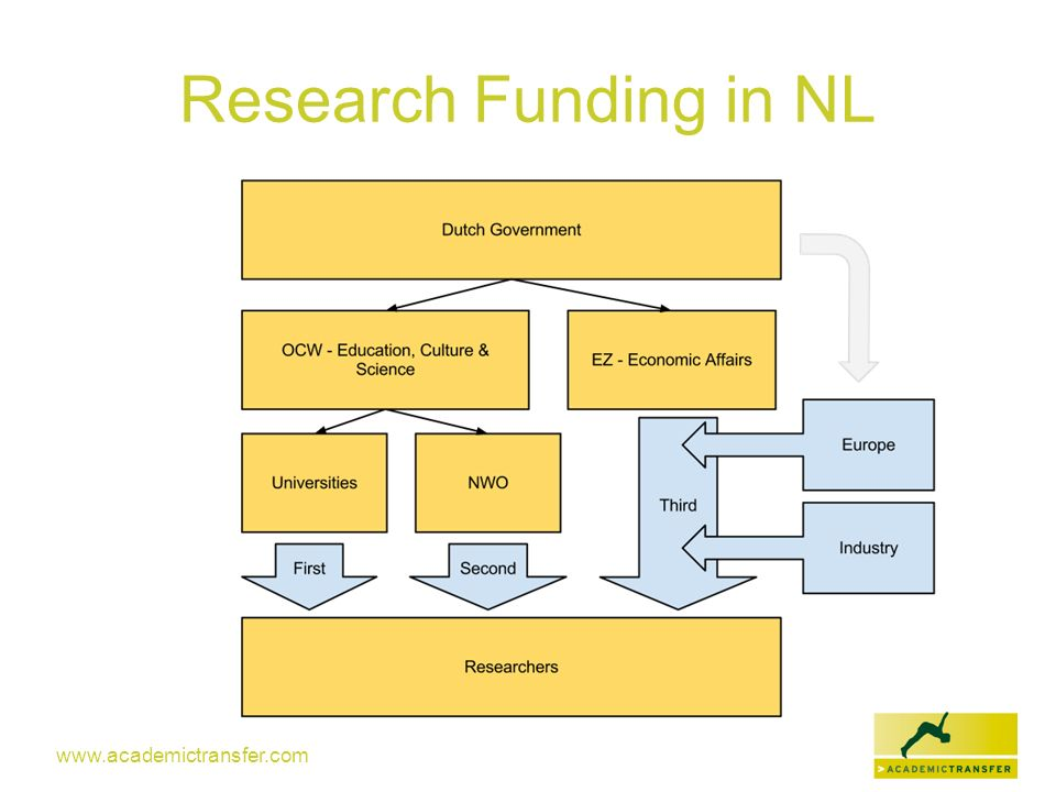 Research Funding in NL