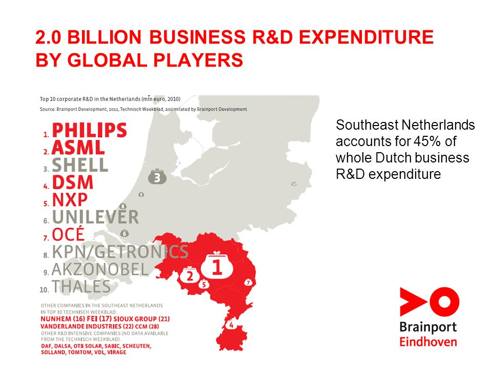2.0 BILLION BUSINESS R&D EXPENDITURE BY GLOBAL PLAYERS