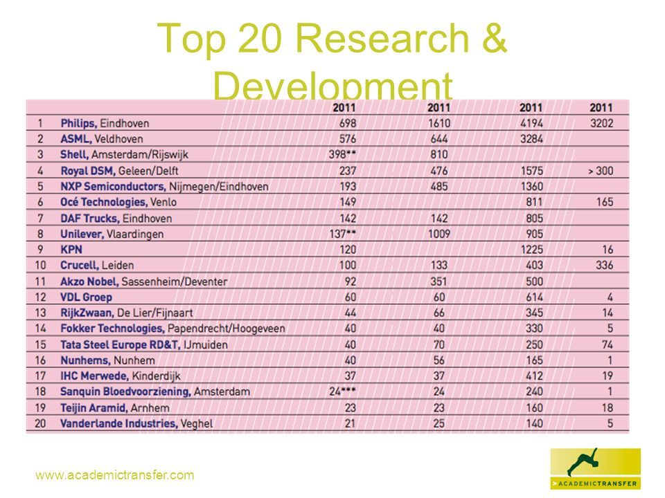 Top 20 Research & Development