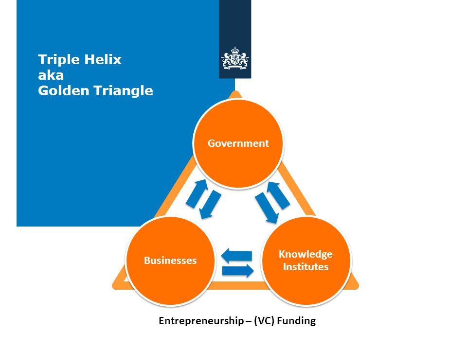 Entrepreneurship – (VC) Funding
