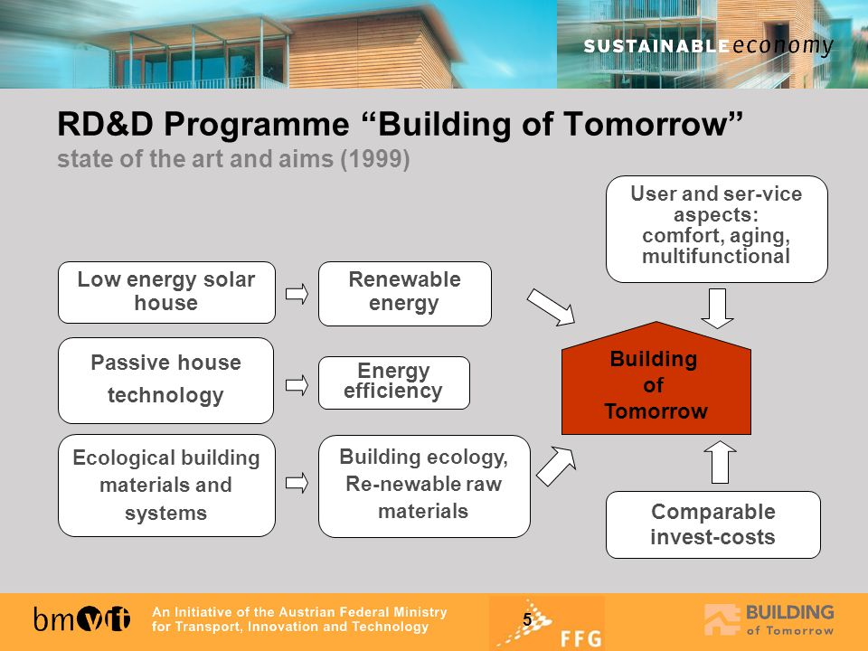 RD&D Programme Building of Tomorrow state of the art and aims (1999)