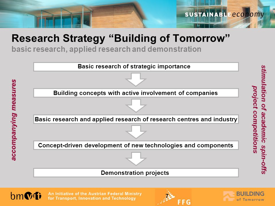 Research Strategy Building of Tomorrow basic research, applied research and demonstration