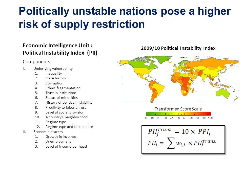 Politically unstable nations pose a higher risk of supply restriction