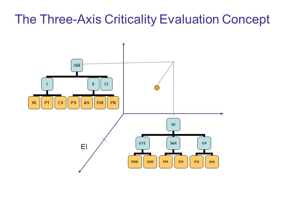 The Three-Axis Criticality Evaluation Concept