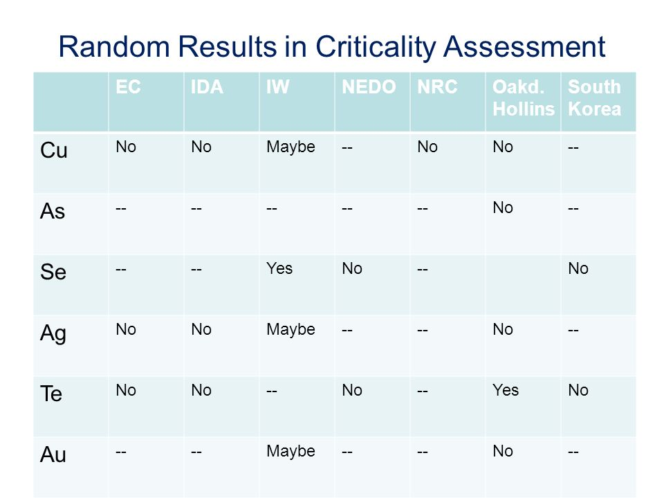 Random Results in Criticality Assessment