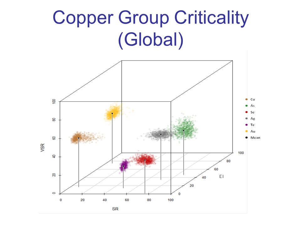 Copper Group Criticality (Global)
