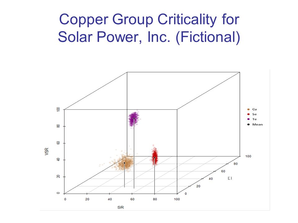 Copper Group Criticality for Solar Power, Inc. (Fictional)