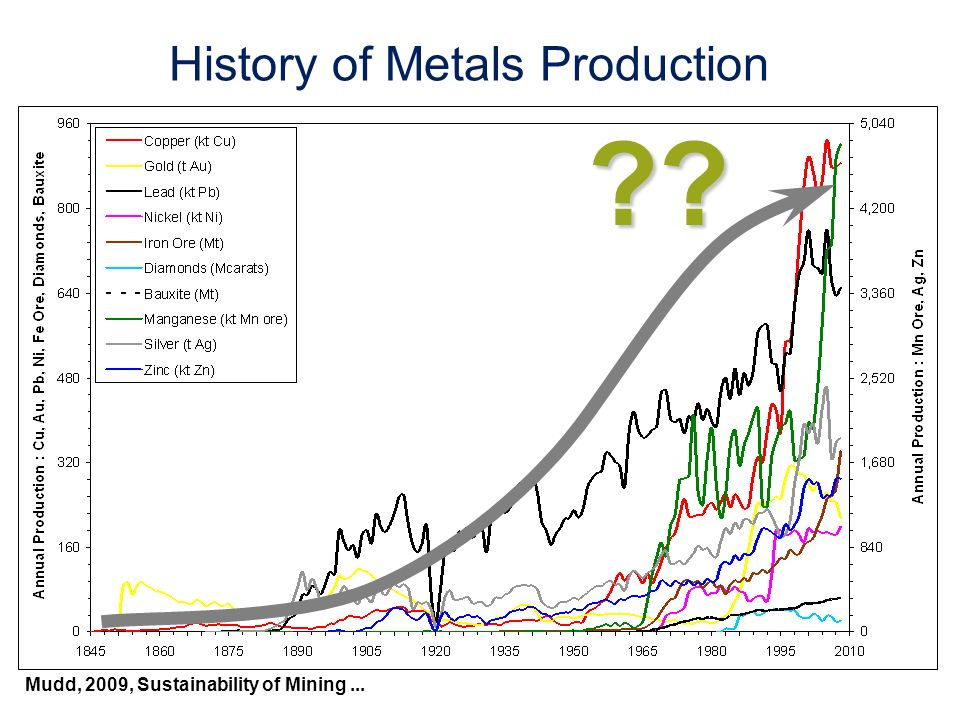 History of Metals Production