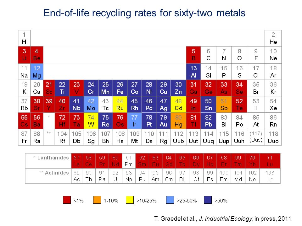 End-of-life recycling rates for sixty-two metals
