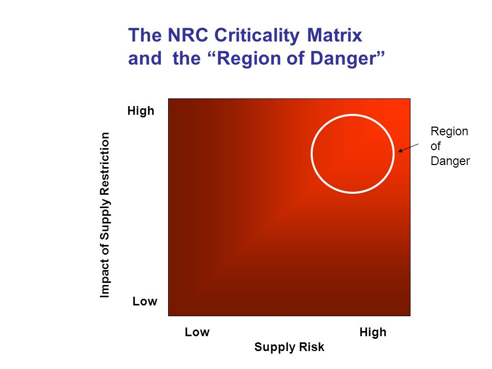 The NRC Criticality Matrix and the Region of Danger
