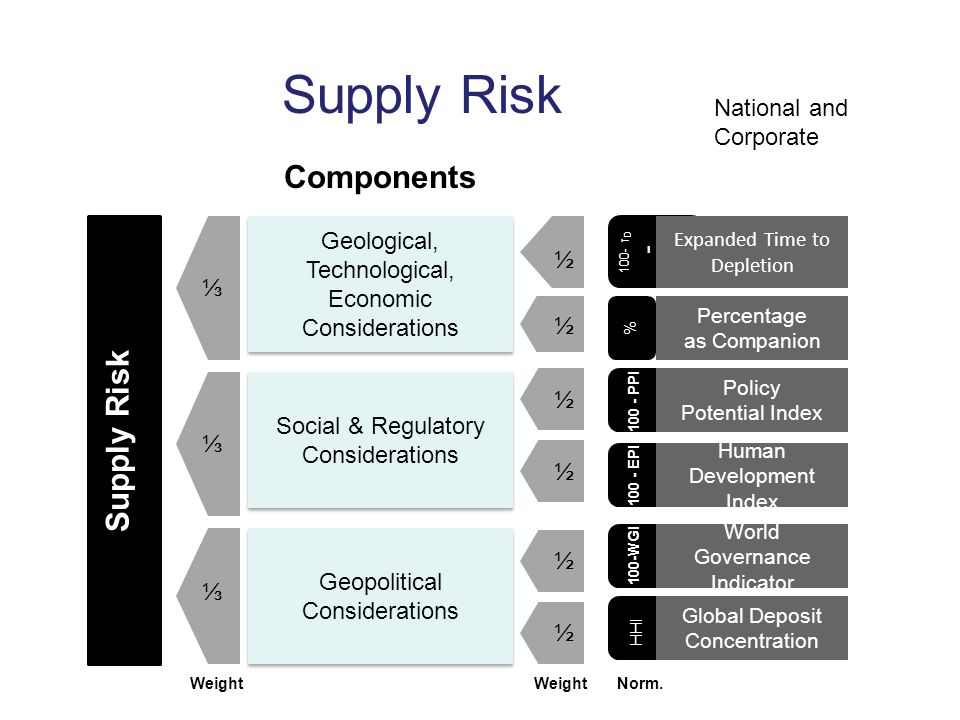 Supply Risk Components Supply Risk National and Corporate - τD100