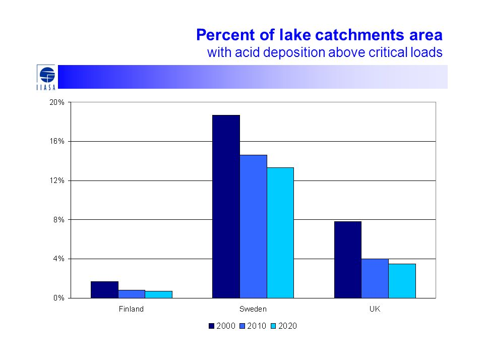 Percent of lake catchments area with acid deposition above critical loads