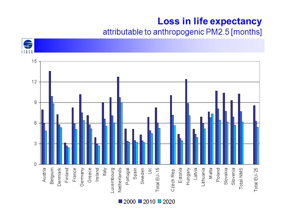Loss in life expectancy attributable to anthropogenic PM2.5 [months]