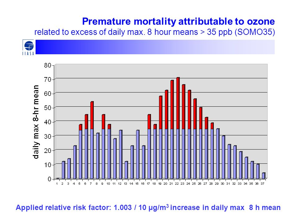 Premature mortality attributable to ozone related to excess of daily max. 8 hour means > 35 ppb (SOMO35)