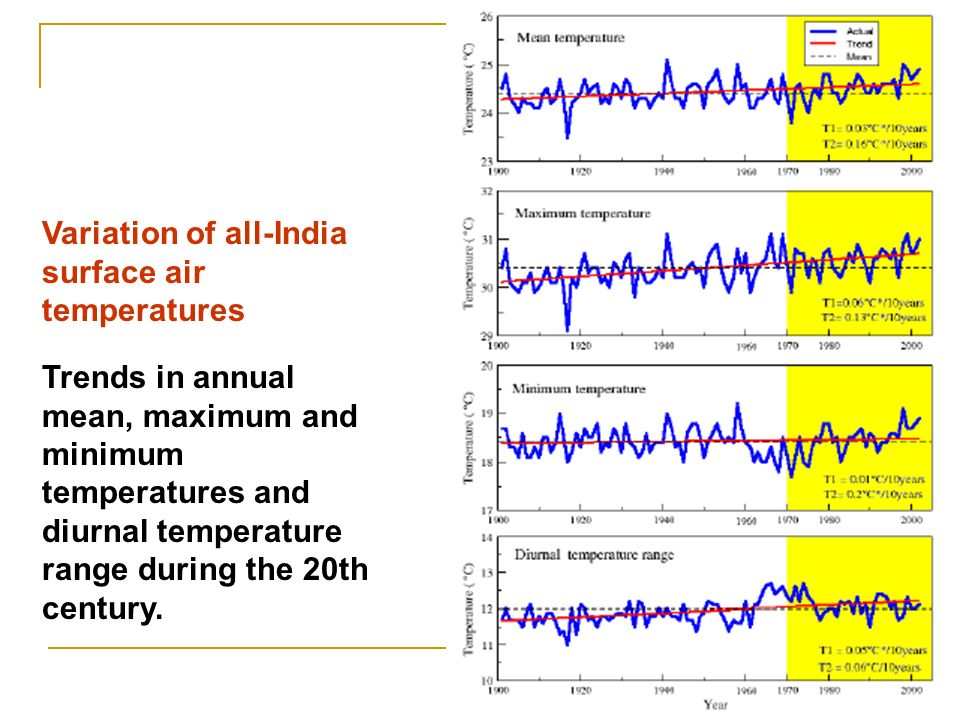 Variation of all-India surface air temperatures