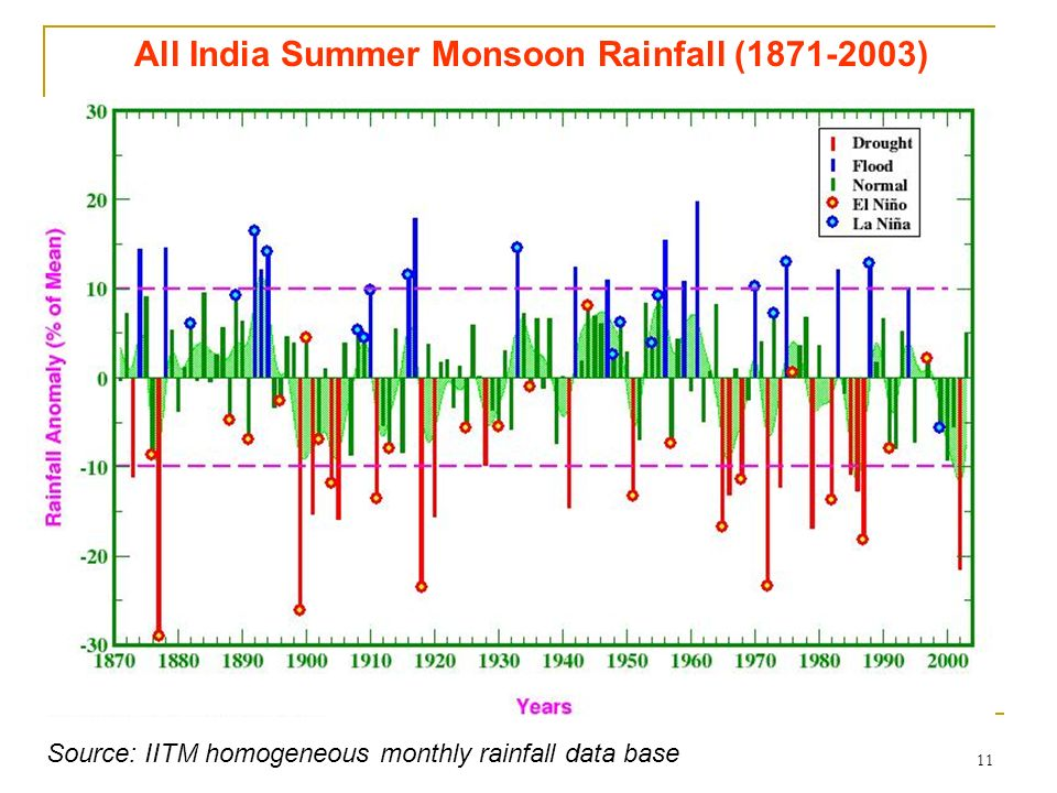 All India Summer Monsoon Rainfall (1871-2003)