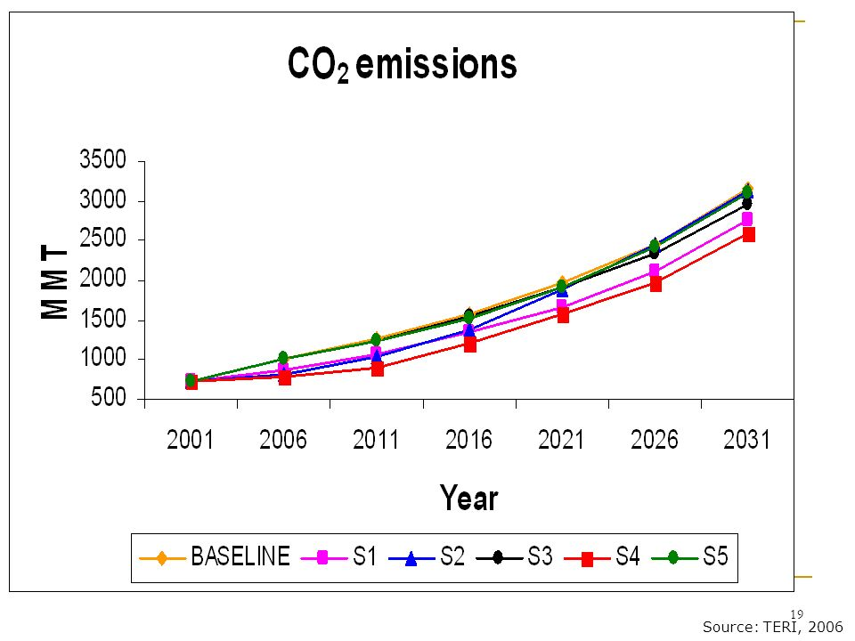 A simulation of some of India's current energy sector policies shows that a reduction of c. 25% from the baseline (i.e. without the policies) is likely. An interesting aspect is that a reduction in assumed GDP growth rates (from 8% to 6.7%) has very little effect on baseline emissions.