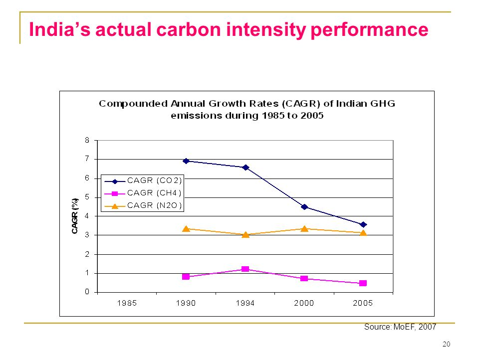 India's actual carbon intensity performance