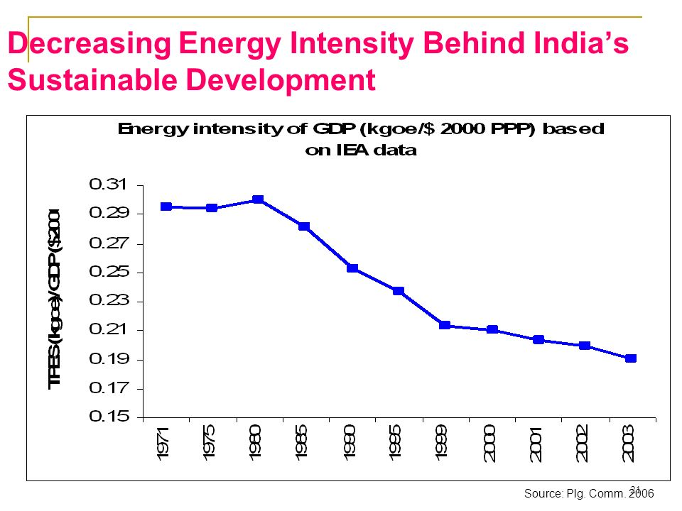 Decreasing Energy Intensity Behind India's Sustainable Development