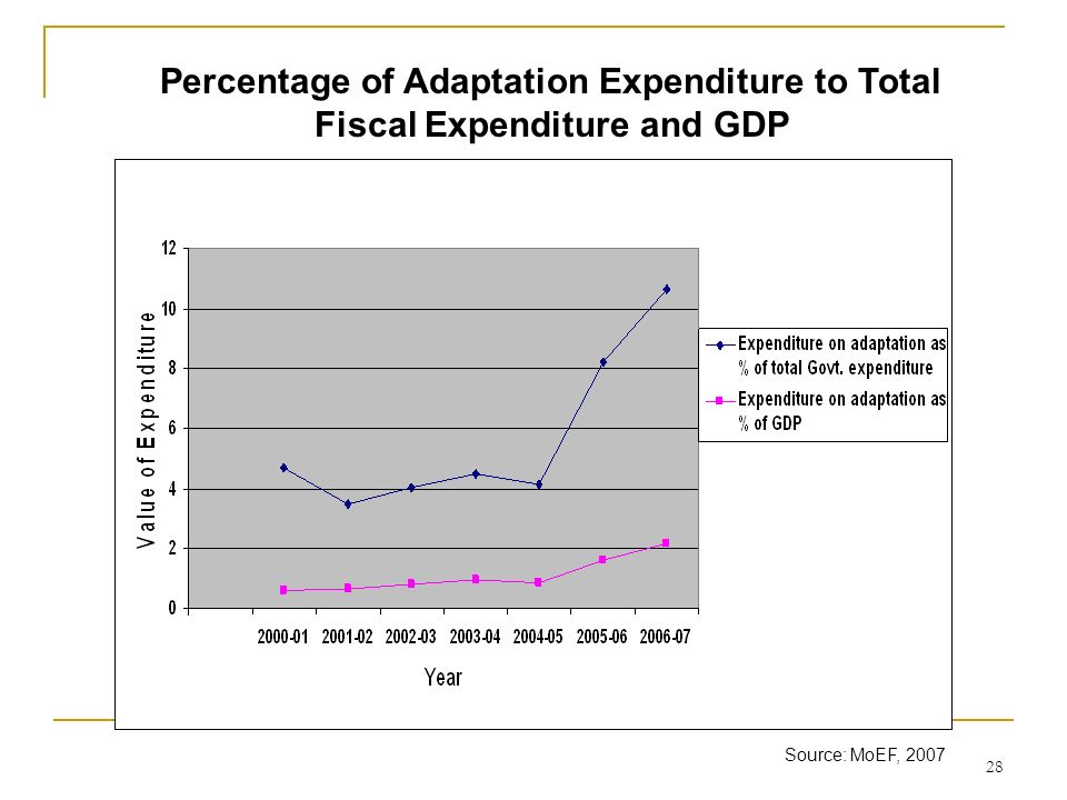 Percentage of Adaptation Expenditure to Total Fiscal Expenditure and GDP