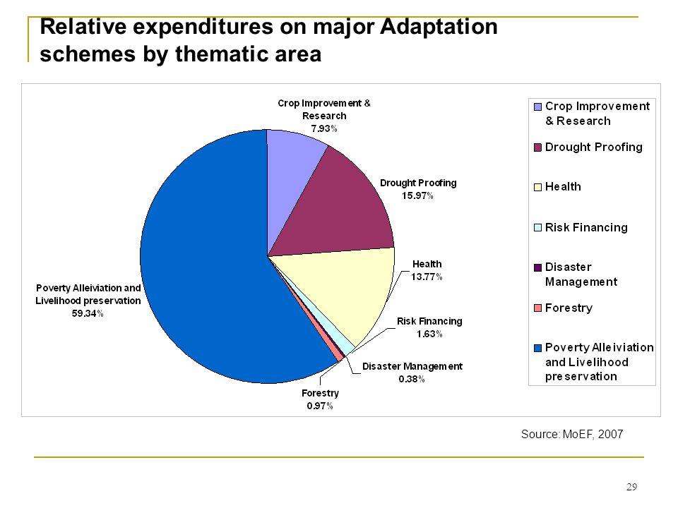 Relative expenditures on major Adaptation schemes by thematic area