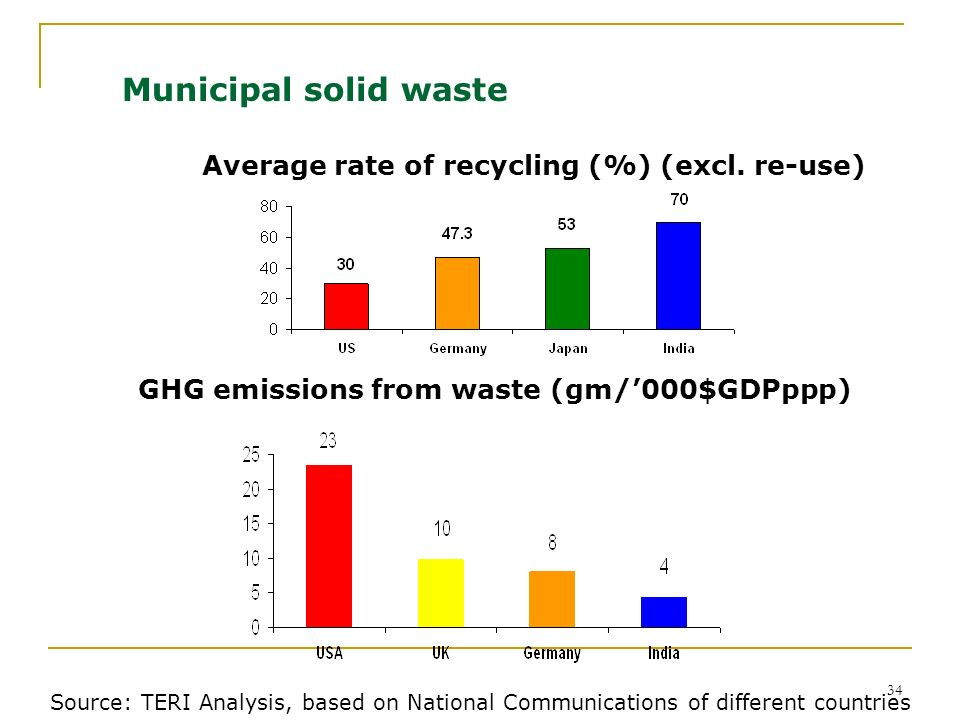Municipal solid waste Average rate of recycling (%) (excl. re-use)