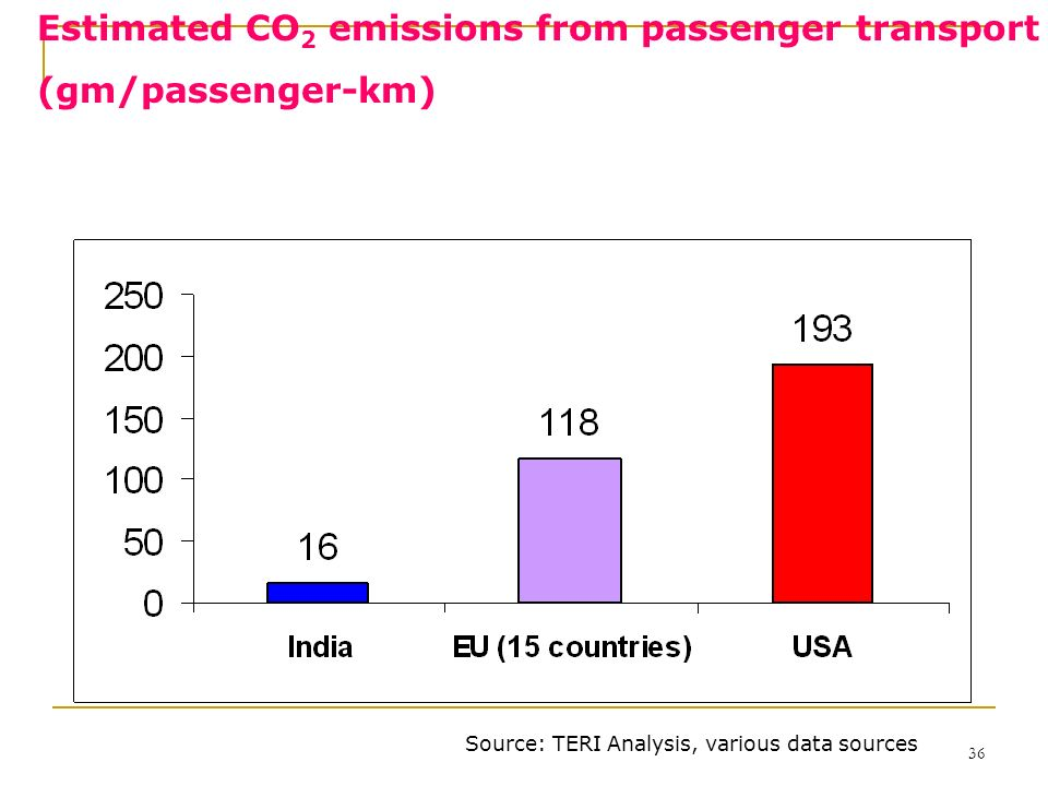 Estimated CO2 emissions from passenger transport (gm/passenger-km)