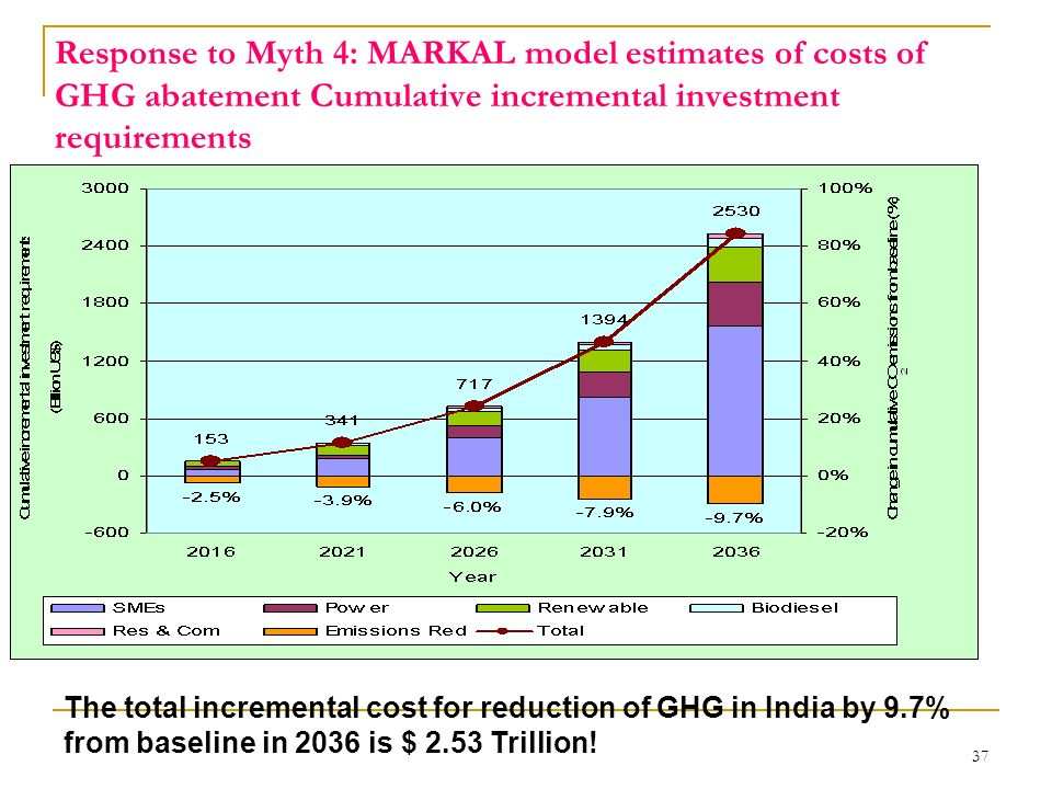 Response to Myth 4: MARKAL model estimates of costs of GHG abatement Cumulative incremental investment requirements