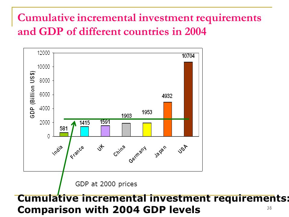 Cumulative incremental investment requirements and GDP of different countries in 2004