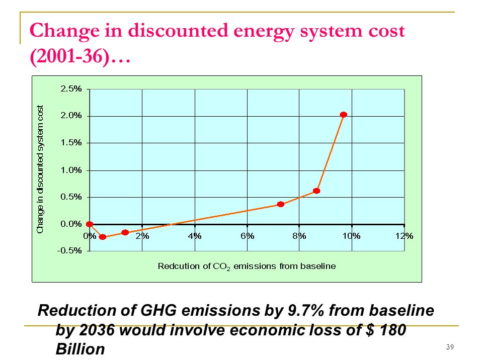 Change in discounted energy system cost (2001-36)…