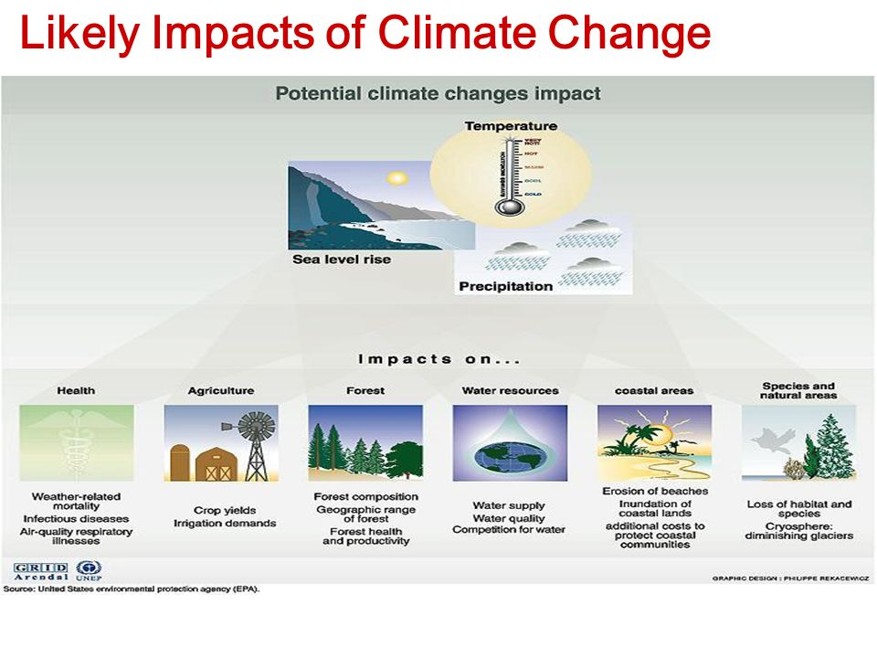 Likely Impacts of Climate Change