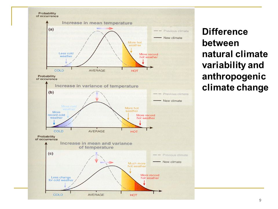 natural climate variability and anthropogenic climate change