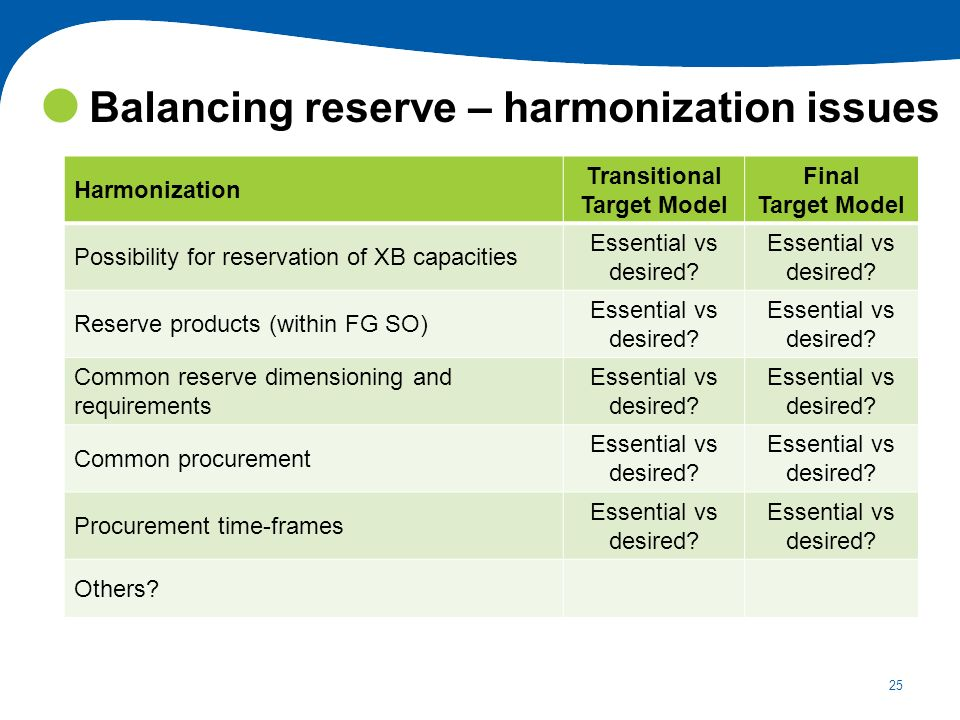 Balancing reserve – harmonization issues