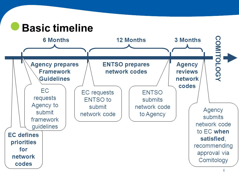 Basic timeline COMITOLOGY 6 Months 12 Months 3 Months