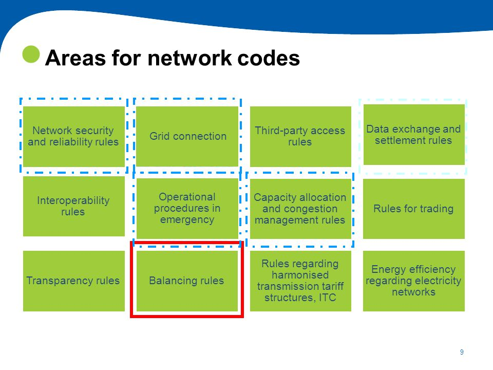 Areas for network codes