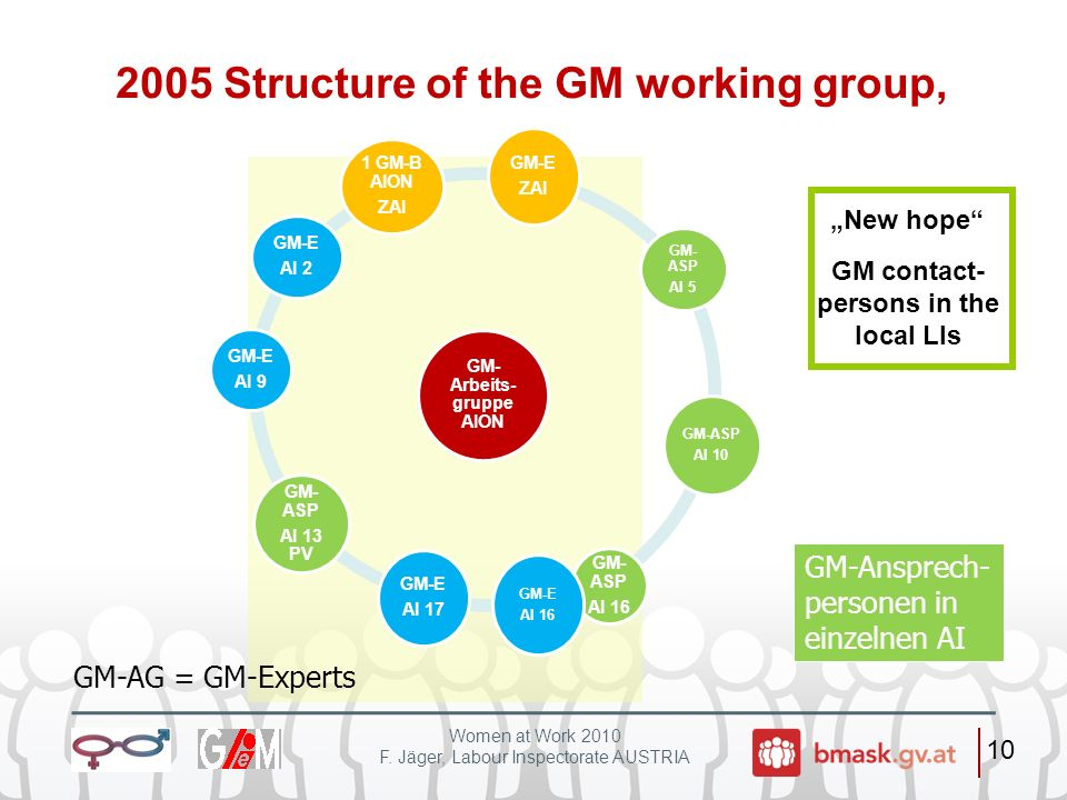 2005 Structure of the GM working group,