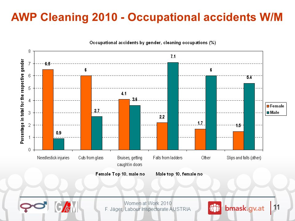 AWP Cleaning 2010 - Occupational accidents W/M
