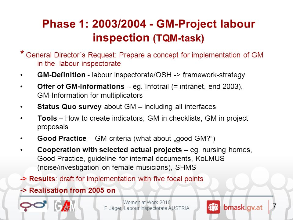 Phase 1: 2003/2004 - GM-Project labour inspection (TQM-task)