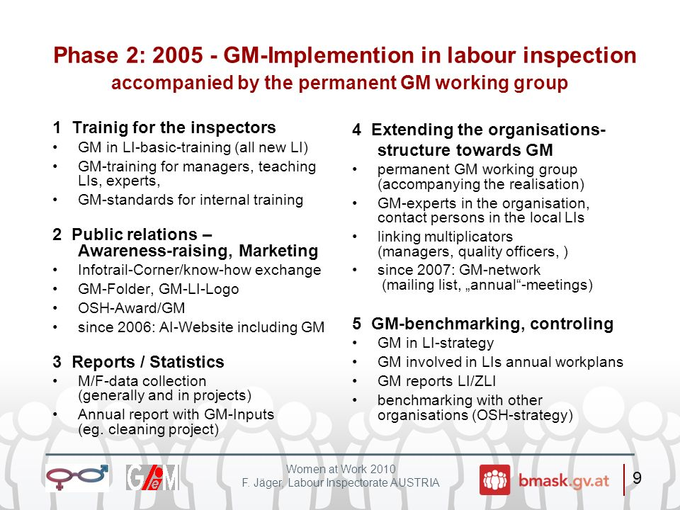 Phase 2: 2005 - GM-Implemention in labour inspection