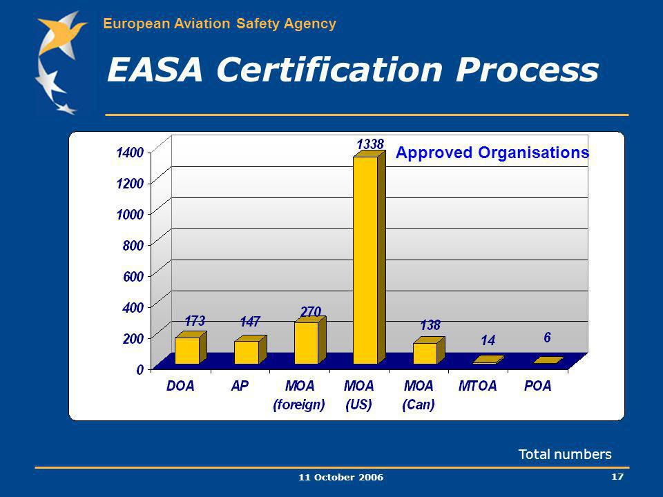 EASA Certification Process
