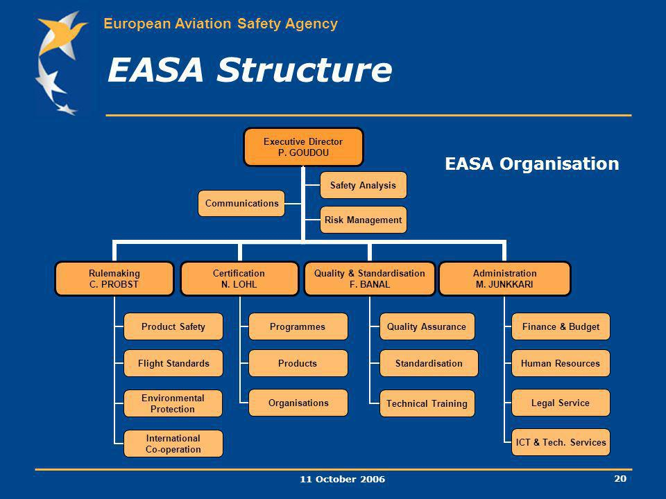 EASA Structure EASA Organisation 11 October 2006
