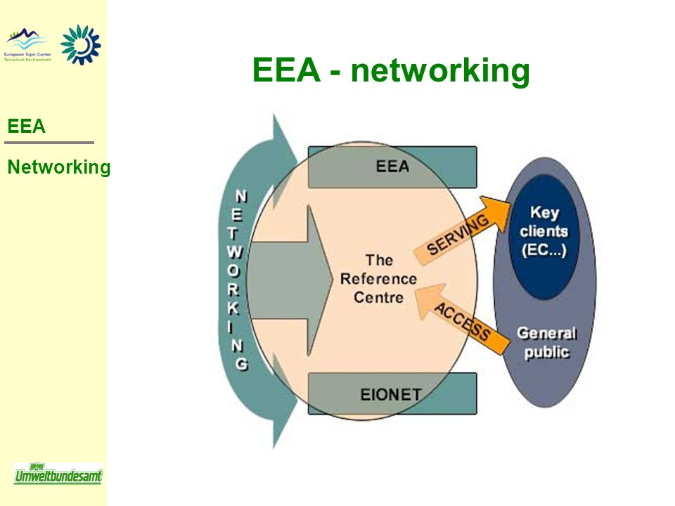 EEA - networking EEA Networking
