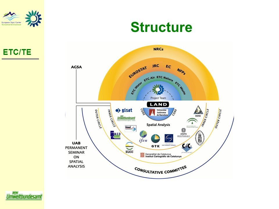 Structure ETC/TE. Consortium composed of 10 partners. Leading organisation UAB Barcelona (Acc. Countries: Czech Republic, Hungary, Romania)