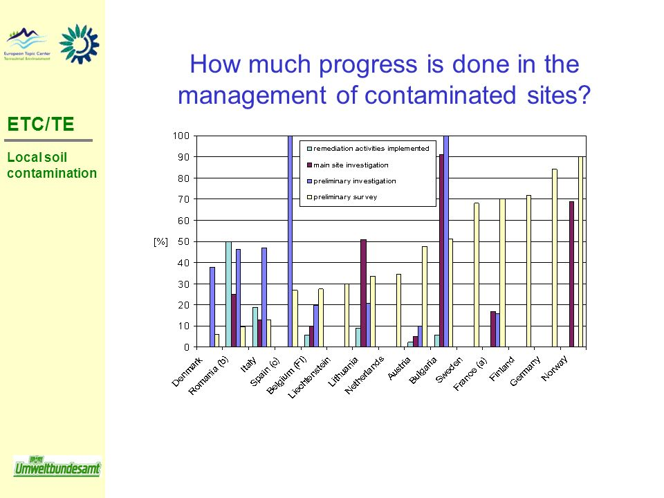 How much progress is done in the management of contaminated sites
