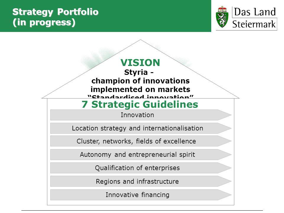 Strategy Portfolio (in progress)