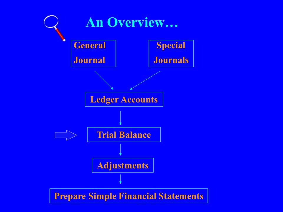 Prepare Simple Financial Statements