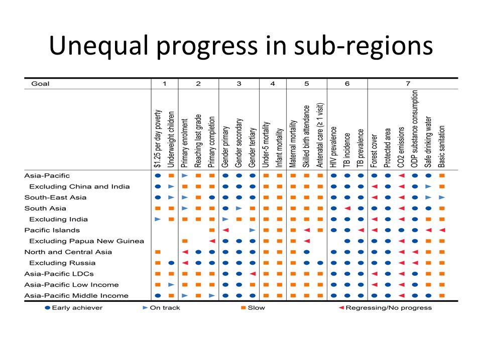 Unequal progress in sub-regions