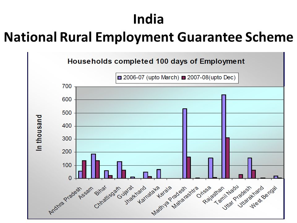 India National Rural Employment Guarantee Scheme