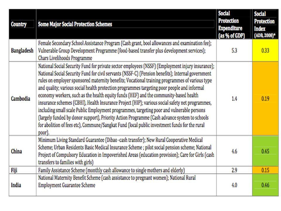 UN Development Group Asia-Pacific 2011. Social Protection Issues Brief